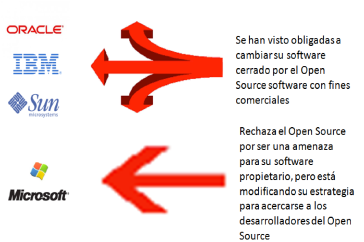 Competidores Opensource